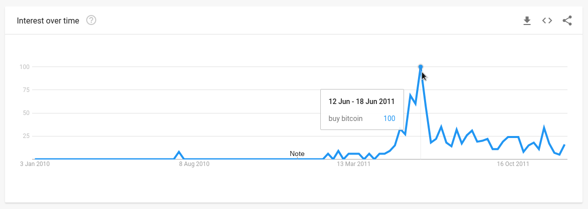 trend pre frázu buy bitcoin, 1