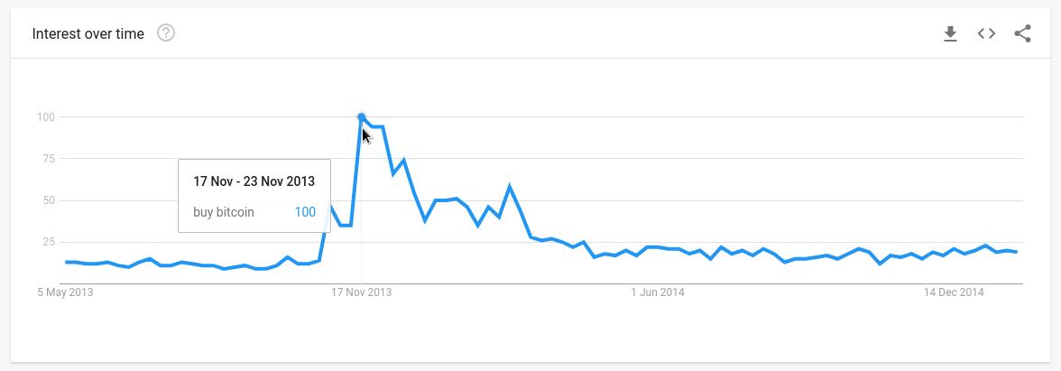 trend pre frázu buy bitcoin, 2